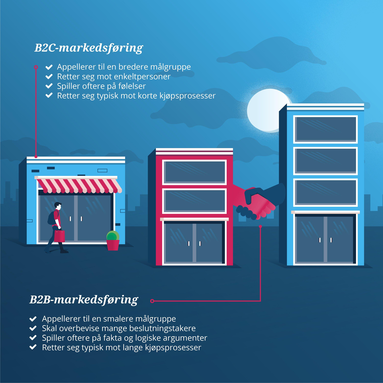b2c vs b2b markedsføring