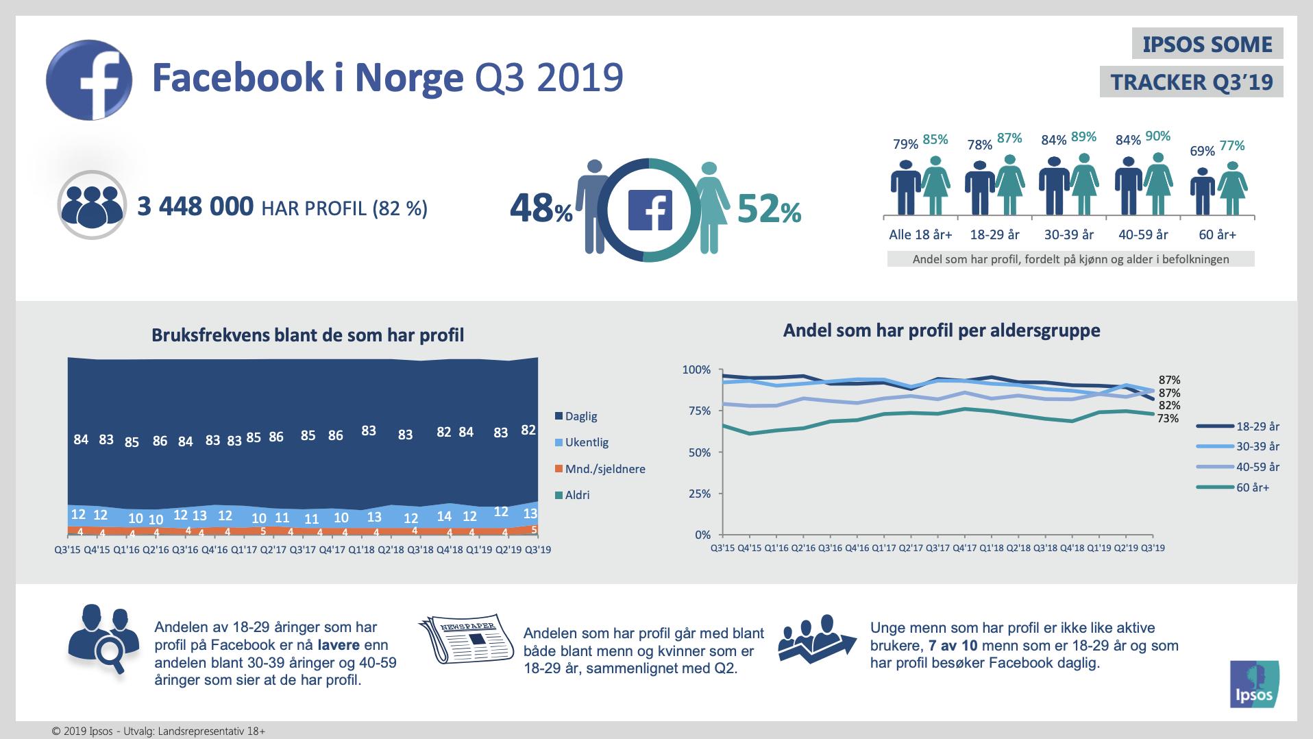 Facebook i Norge