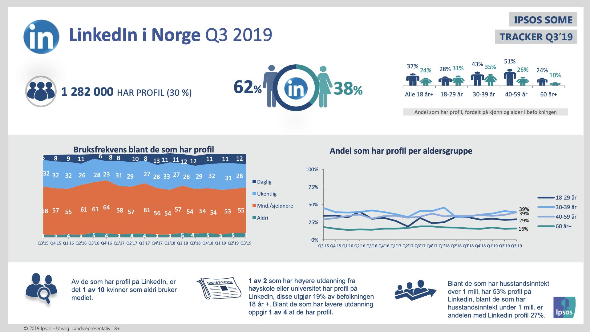 LinkedIn i Norge