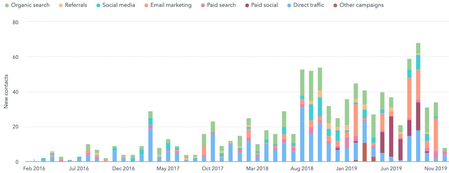 leads inbound marketing