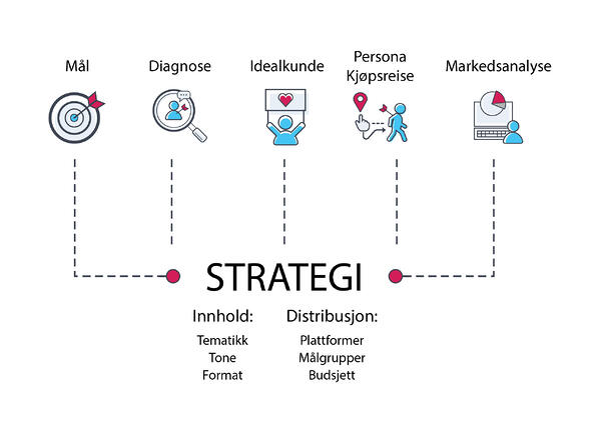 inbound-strategi