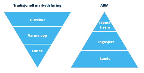 Trakt: Tradisjonell Markedsføring vs ABM